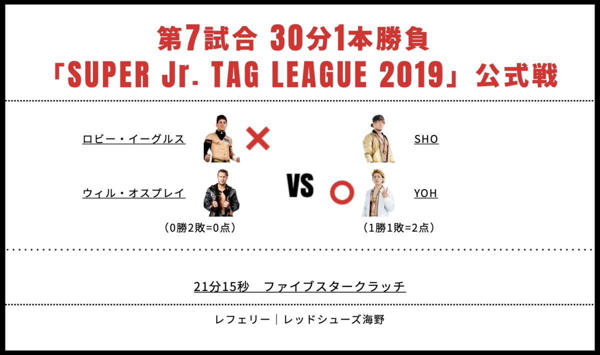 ウィル・オスプレイ&ロビー・イーグルス vs SHO&YOH
