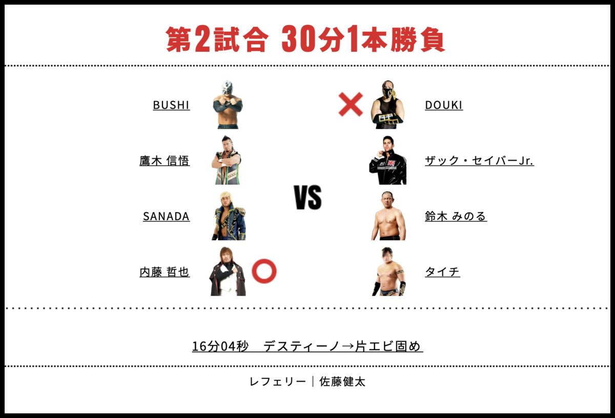 内藤哲也&SANADA&鷹木信悟&BUSHI vs タイチ&鈴木みのる&ザック・セイバーJr.&DOUKI