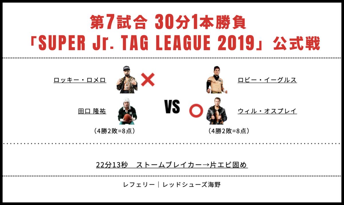 田口隆祐&ロッキー・ロメロ vs ウィル・オスプレイ&ロビー・イーグルス