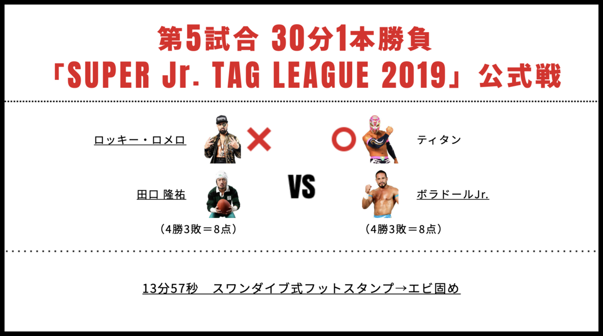 田口隆祐&ロッキー・ロメロ vs ボラドール・ジュニア&ティタン