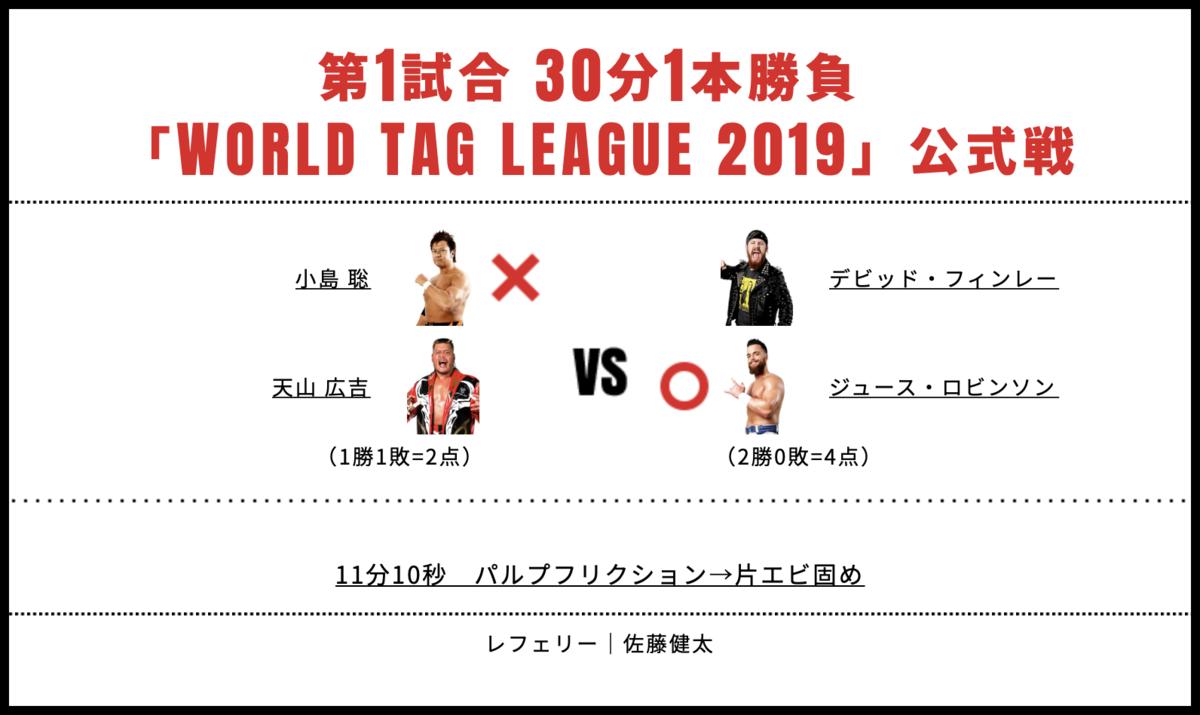 天山広吉&小島聡 vs ジュース・ロビンソン&デビッド・フィンレー