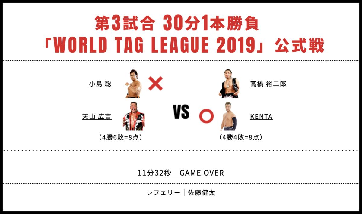 天山広吉&小島聡 vs KENTA&高橋裕二郎