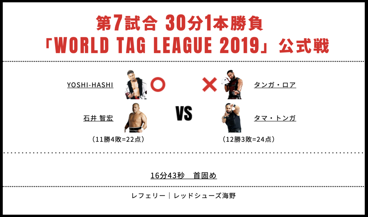 タマ・トンガ&タンガ・ロア vs 石井智宏&YOSHI-HASHI