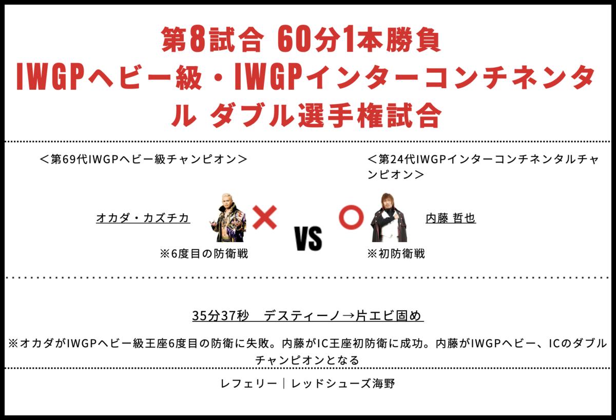 ダブルタイトルマッチ:オカダ・カズチカ vs 内藤哲也