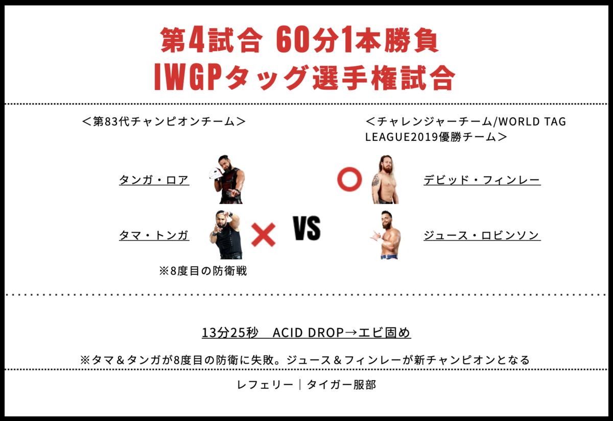 IWGPタッグ選手権:タマ・トンガ&タンガ・ロア vs ジュース・ロビンソン&デビッド・フィンレー