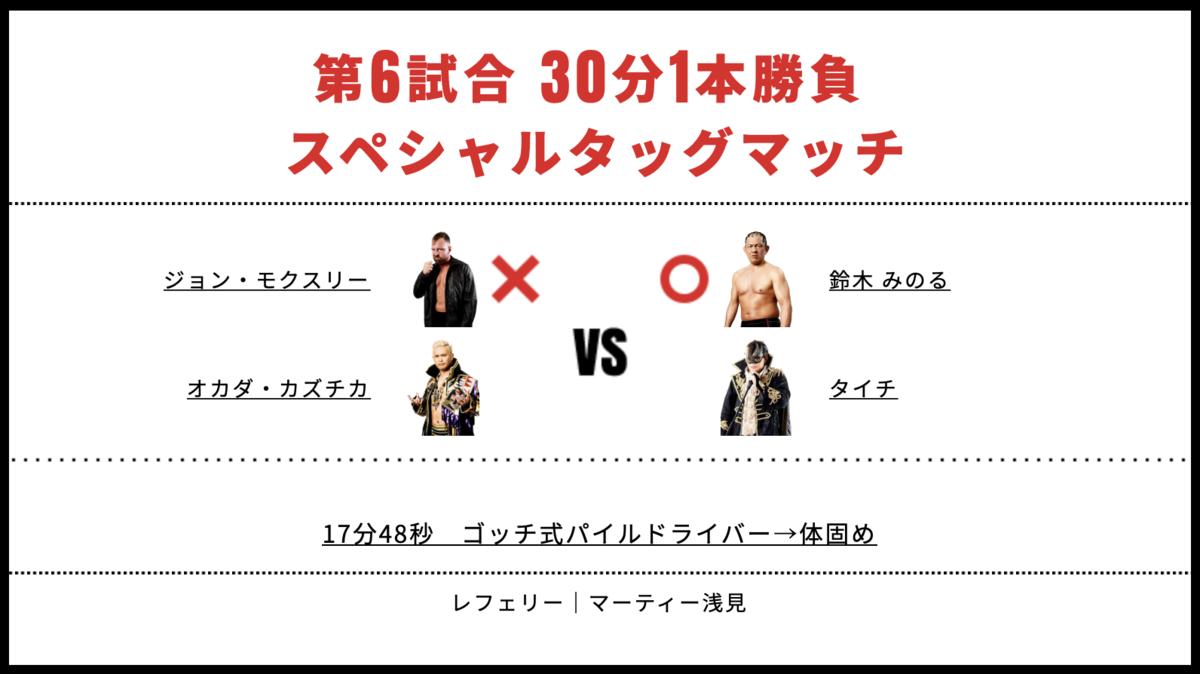 ジョン・モクスリー&オカダ・カズチカ vs 鈴木みのる&タイチ
