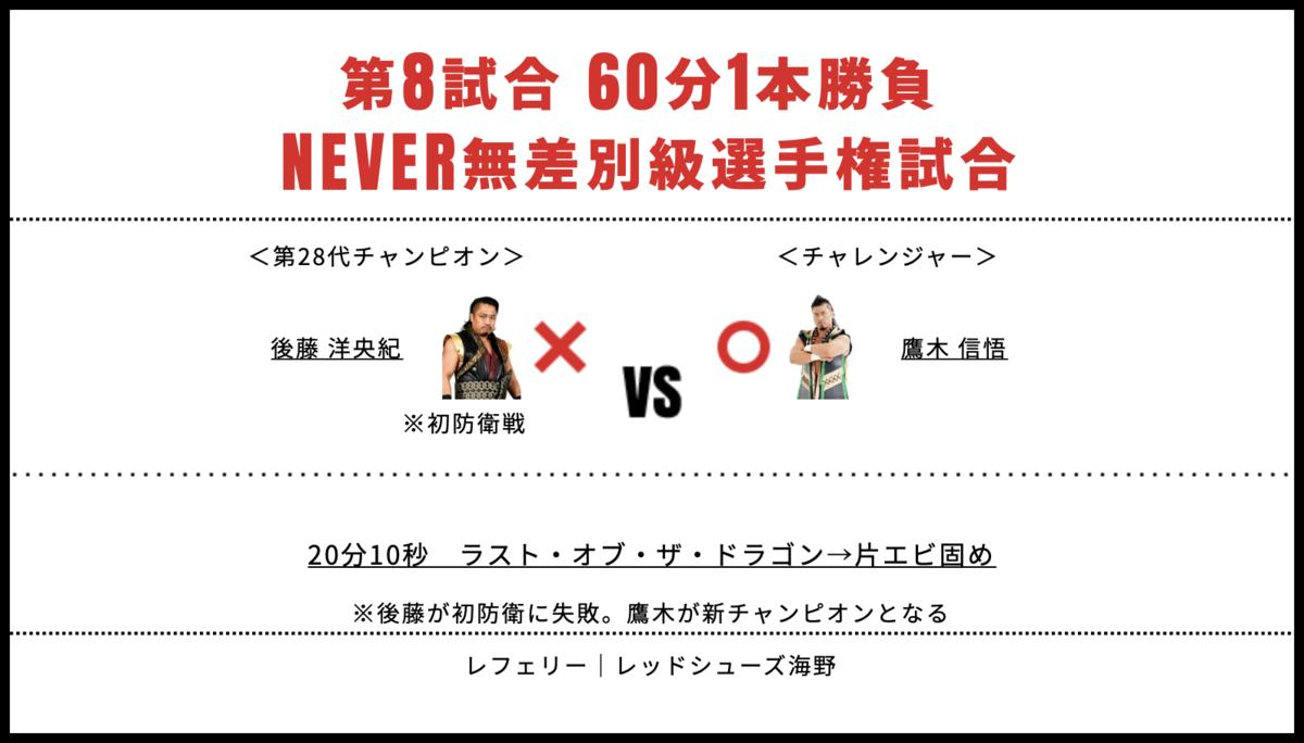 NEVER無差別級選手権時合:後藤洋央紀 vs 鷹木信悟