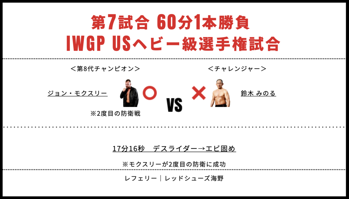 IWGP USヘビー級選手権試合:ジョン・モクスリー vs 鈴木みのる