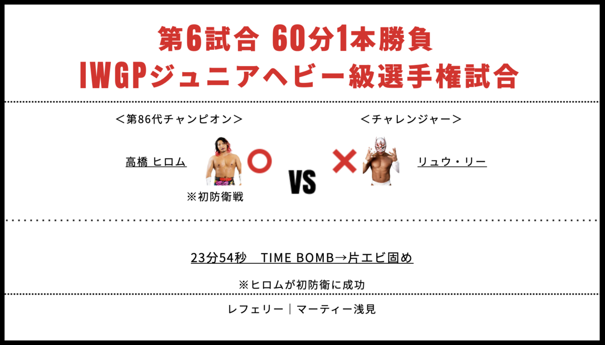 IWGPジュニアヘビー級選手権試合:高橋ヒロム vs リュウ・リー