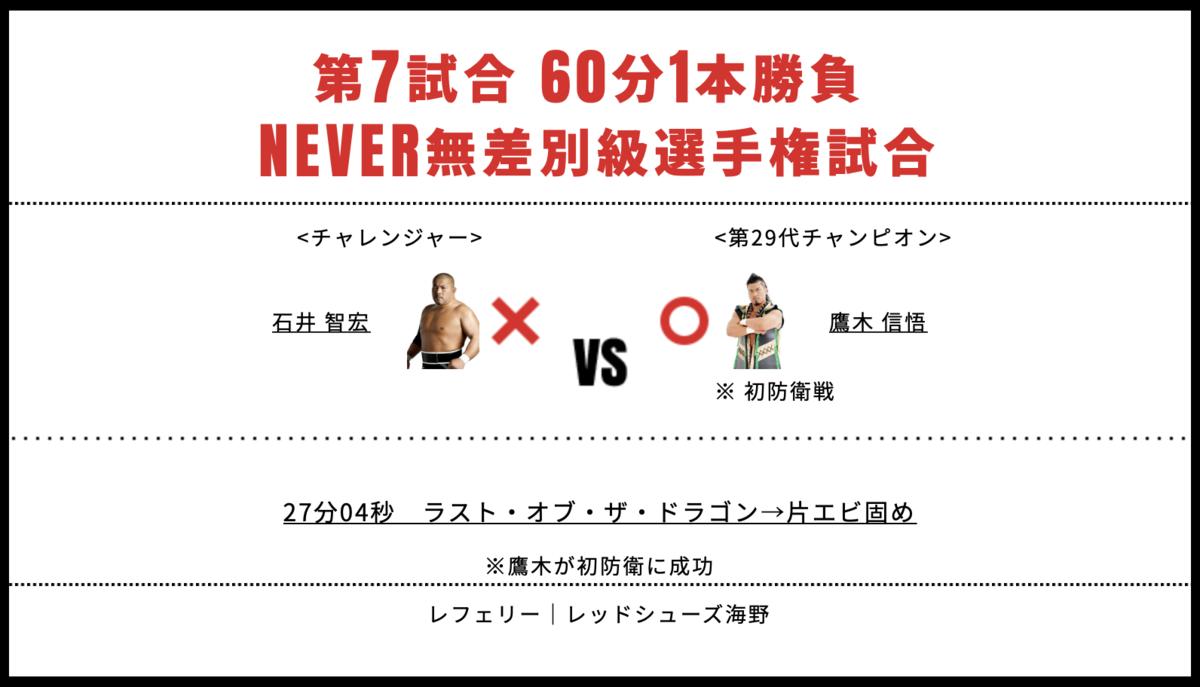 NEVER無差別級選手権試合:鷹木信悟 vs 石井智宏