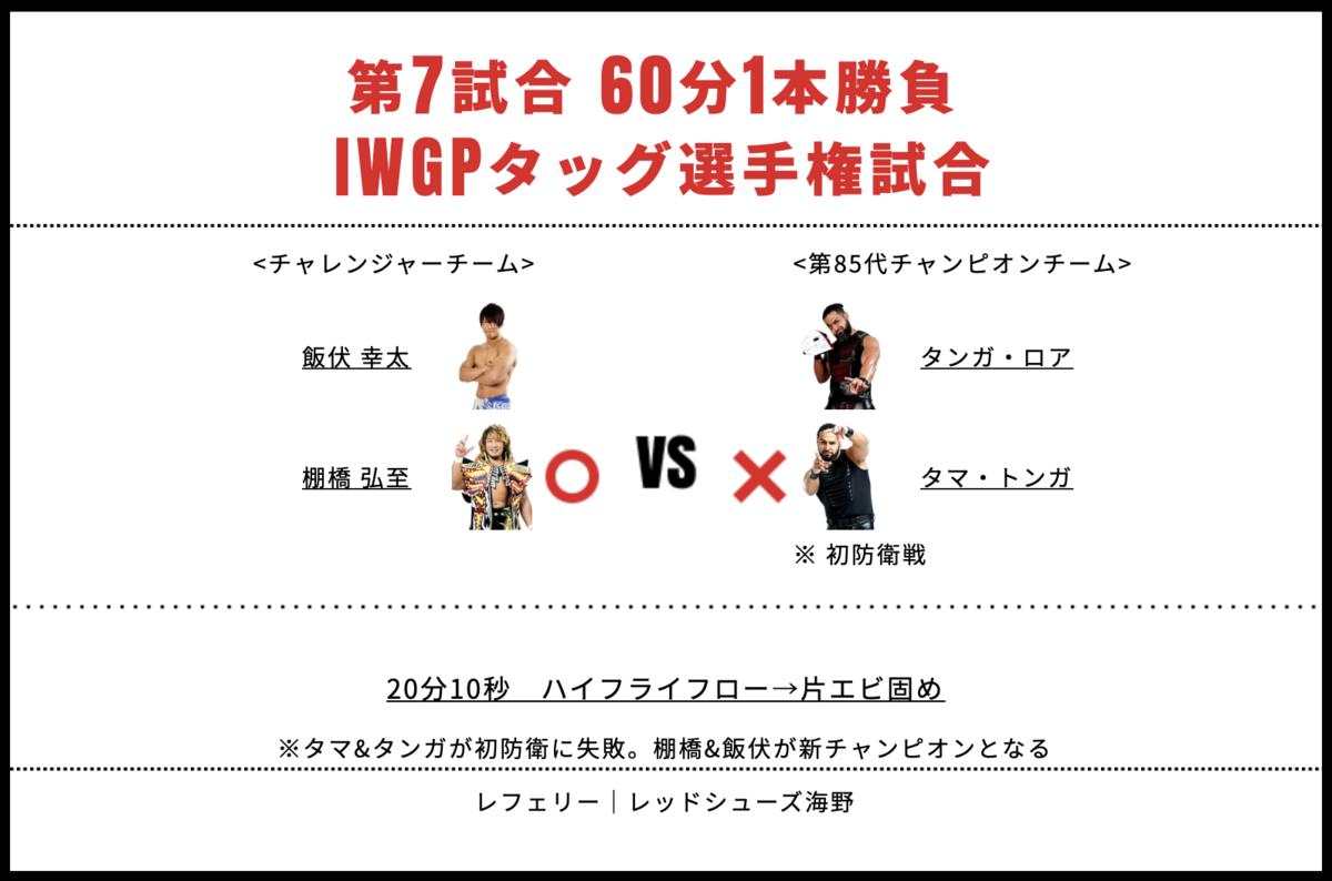 IWGPタッグ選手権試合:タマ・トンガ&タンガ・ロア vs 棚橋弘至&飯伏幸太