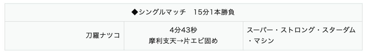 刀羅ナツコ vs スーパー・ストロング・スターダム・マシン