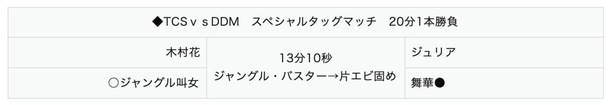 木村花&ジャングル叫女 vs ジュリア&舞香