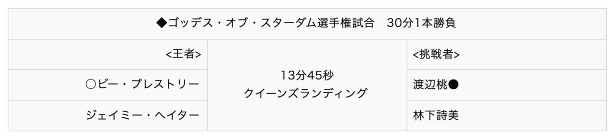 ビー・プレストリー&ジェイミー・ヘイター vs 渡辺桃&林下詩美