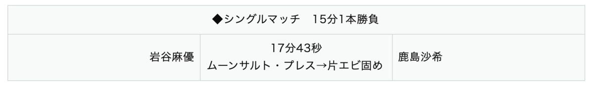 岩谷麻優 vs 鹿島沙希