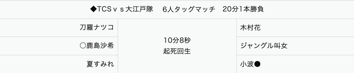 刀羅ナツコ&鹿島沙希&夏すみれ vs 木村花&ジャングル叫女&小波