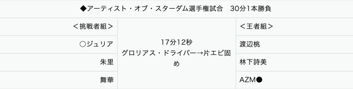 アーティスト・オブ・スターダム選手権試合:渡辺桃&AZUMI&林下詩美 vs ジュリア&朱里&舞華