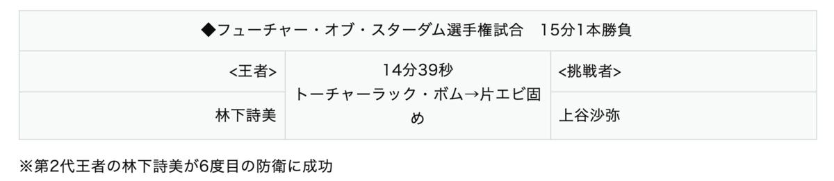フューチャー・オブ・スターダム選手権試合:林下詩美 vs 上谷沙弥