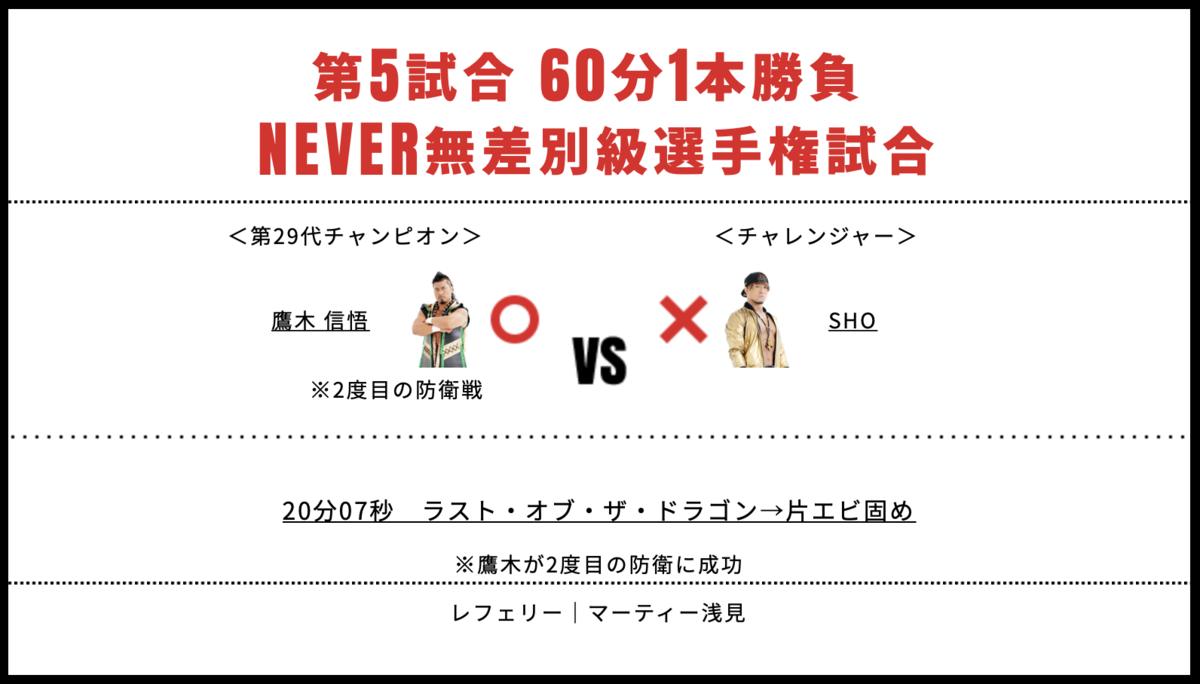 NEVER無差別級選手権試合:鷹木信悟 vs SHO