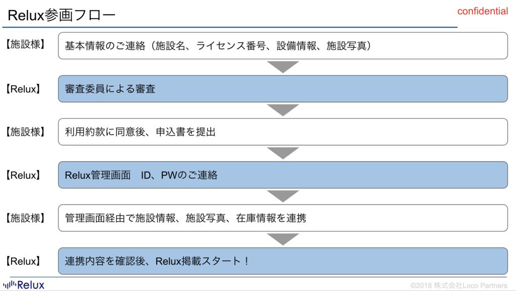 f:id:loco-partners:20180306162432p:plain