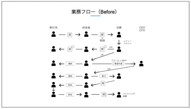 f:id:loco-partners:20200115193400p:plain