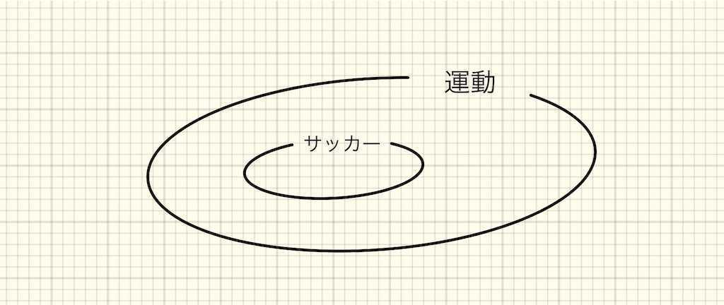 f:id:logicalnotes:20190625180618j:image