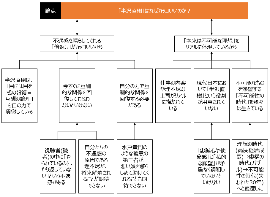 f:id:logichan:20190318175226p:plain