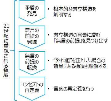 f:id:logichan:20190821165540p:plain