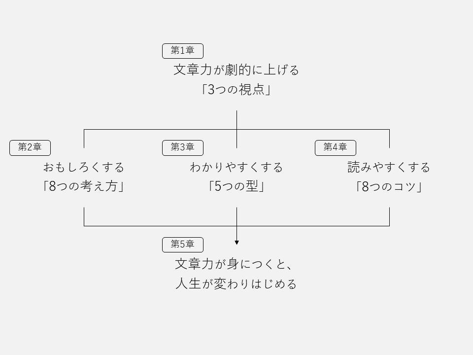 f:id:logichan:20210424222620p:plain
