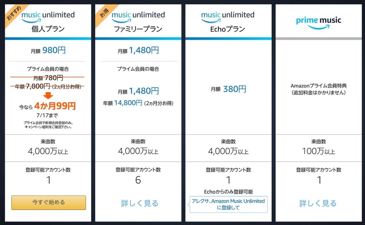 Amazon Music Unlimited プライムデー