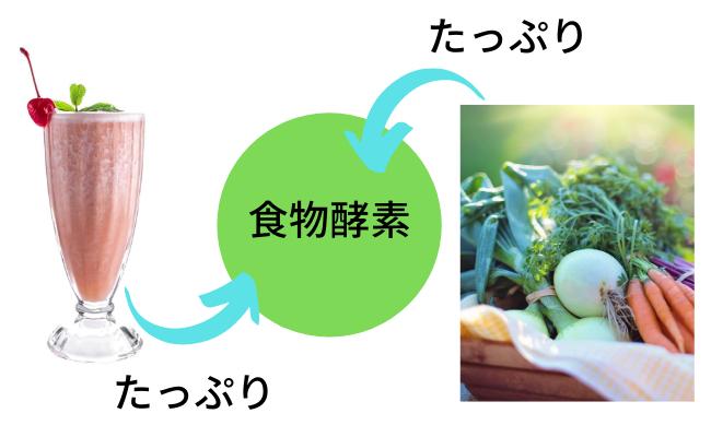 肌の代謝を上げる酵素、ビタミンB群、ミネラルを摂取できる