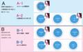 Google+ サークルの分類法 ~ lovecallの場合 ~