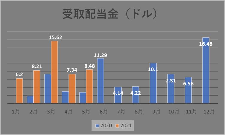 f:id:loveyuyu:20210527225001p:plain