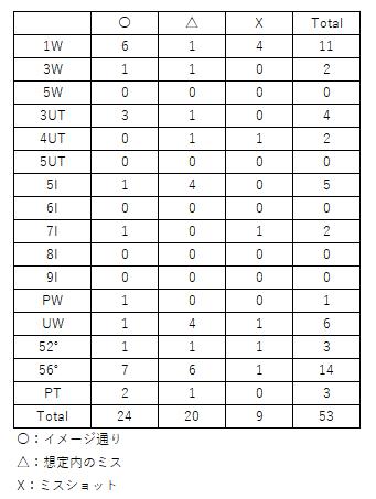 f:id:lowhandicapper:20210503164400p:plain