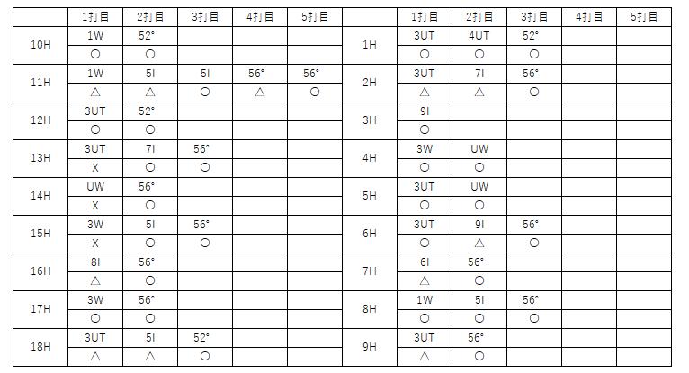 f:id:lowhandicapper:20210512174857p:plain