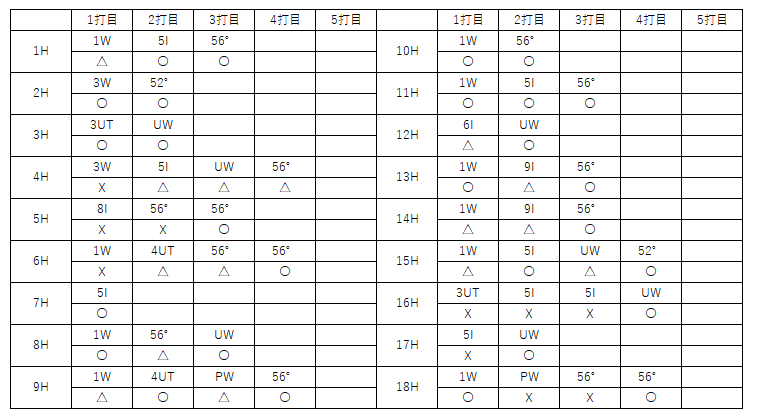 f:id:lowhandicapper:20210522163251p:plain