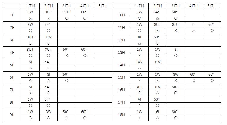 f:id:lowhandicapper:20210828160910p:plain