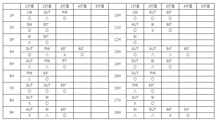 f:id:lowhandicapper:20210908165252p:plain