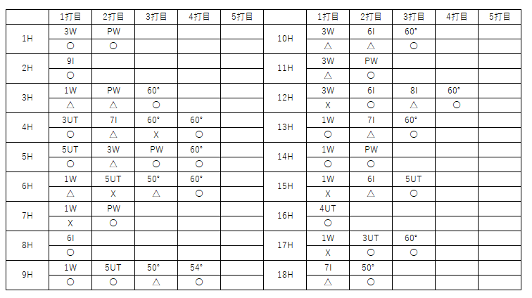 f:id:lowhandicapper:20210912173048p:plain