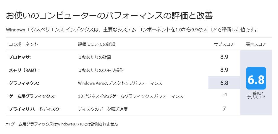 Windows10でエクスペリエンスインデックス