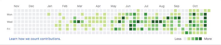 GitHub-Contribution