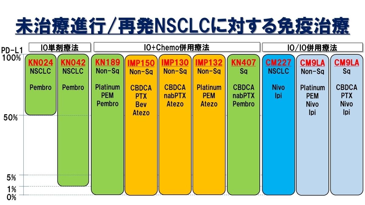 肺癌, 肺癌勉強会, 非小細胞肺がん, 免疫治療, CheckMate227, CheckMate9LA