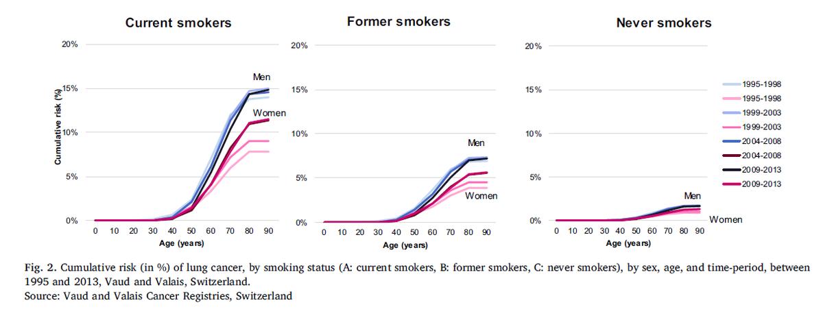 肺癌, 肺癌勉強会, 肺がん発症リスク