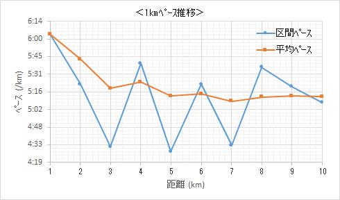 f:id:lupoGTI:20200226204410p:plain