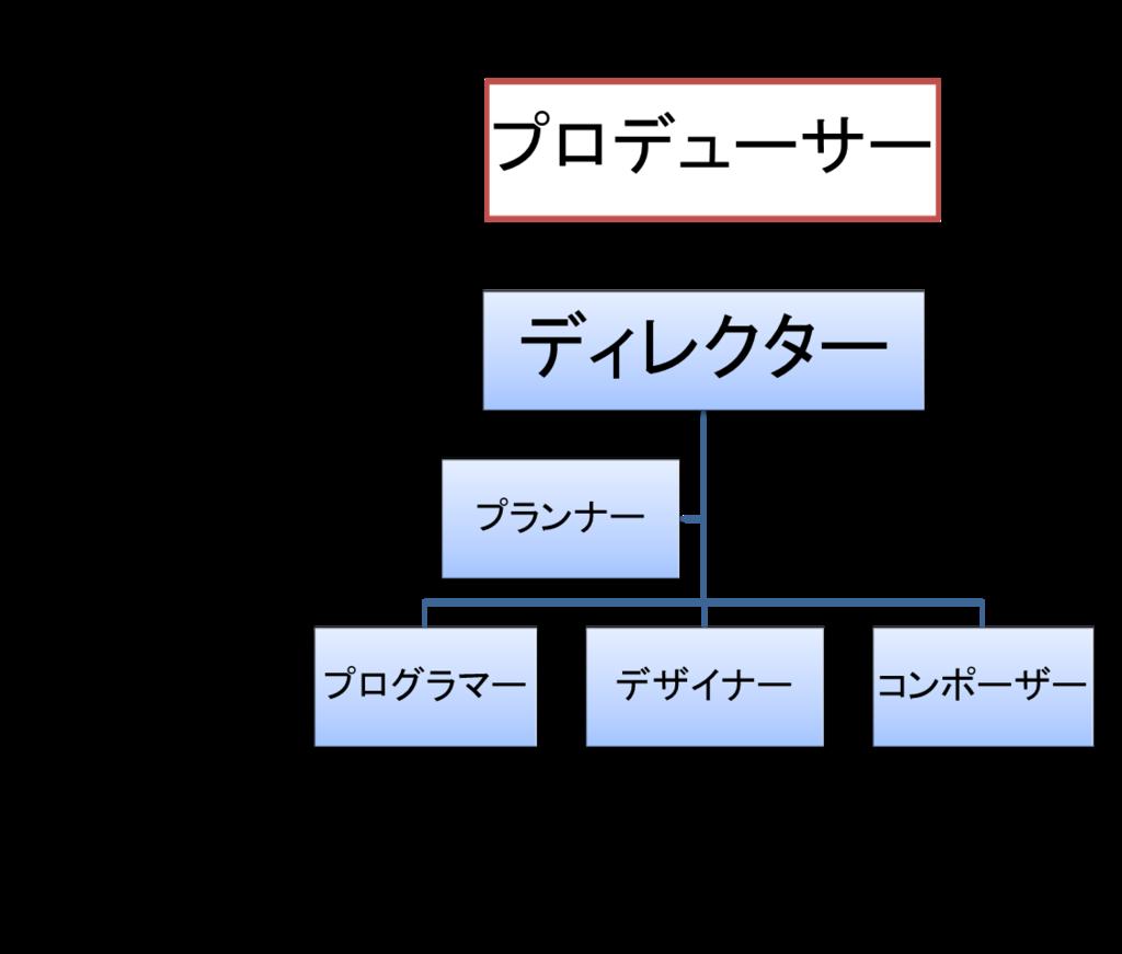 f:id:lusaku-lzot5:20151107021948p:plain