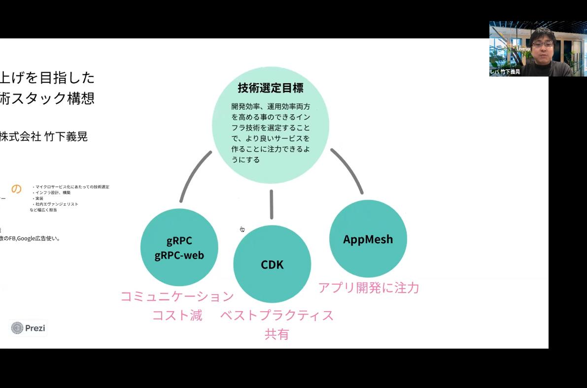 f:id:lvgs-takeshita-yoshiteru:20210208003719p:plain
