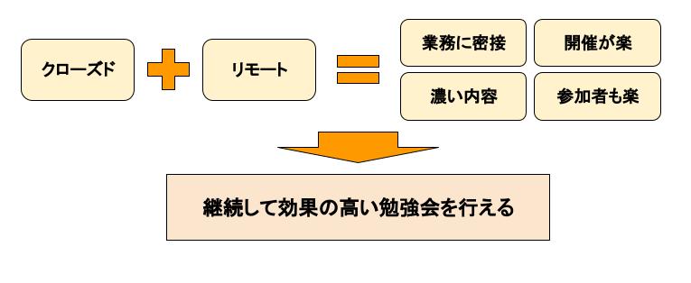f:id:lvgs-takeshita-yoshiteru:20210208005334p:plain
