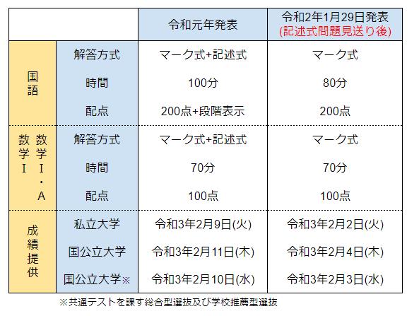 f:id:m-ake:20200131115144p:plain