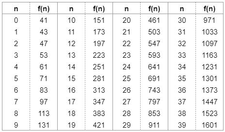 オイラーの素数生成多項式