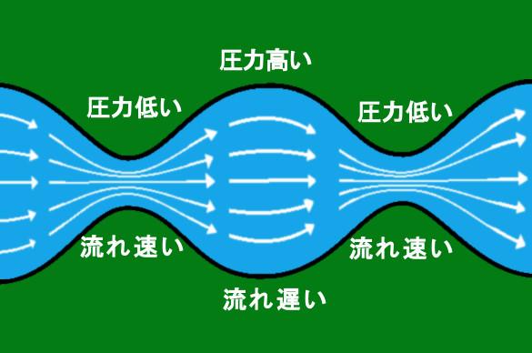 ベルヌーイの定理の説明図